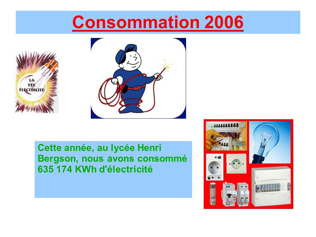 Consommation 2006 Cette année, au lycée Henri Bergson, nous avons consommé 635 174 KWh d'électricité