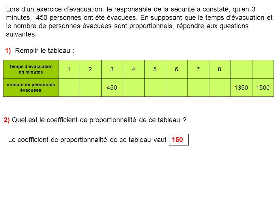 3) Représenter graphiquement le nombre de personnes évacuées en fonction du temps dévacuation.
