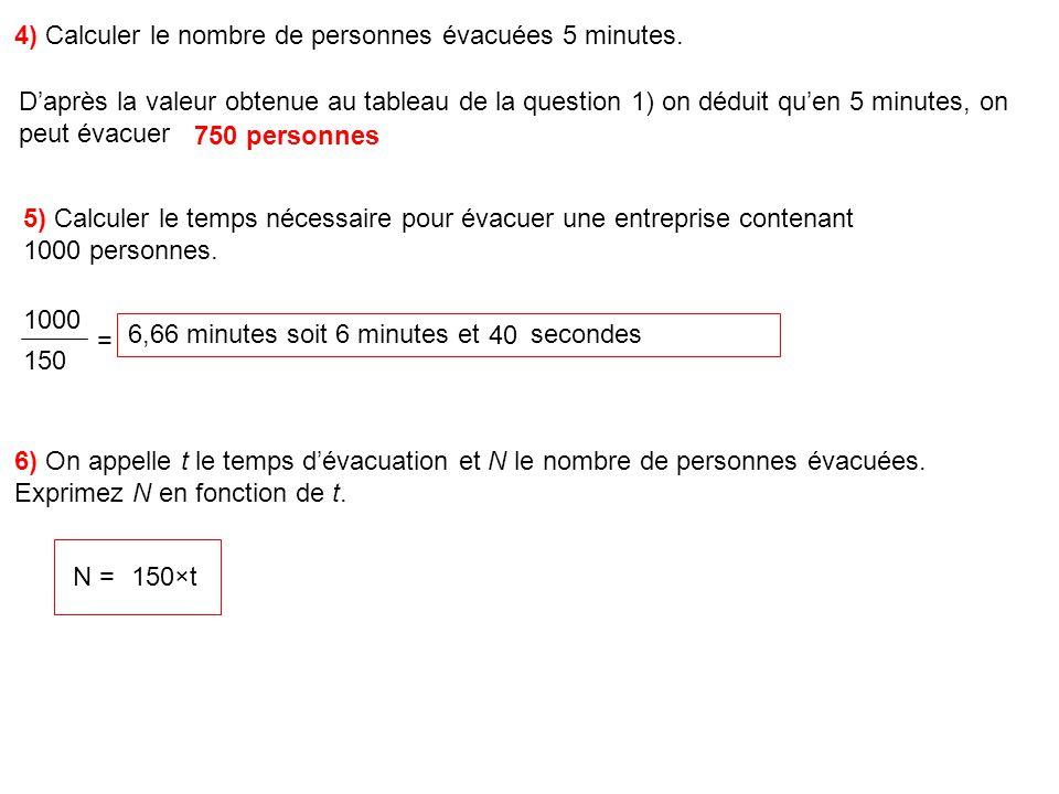 150 4) Calculer le nombre de personnes évacuées 5 minutes.