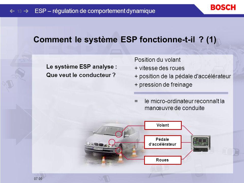 07.00 ESP – régulation de comportement dynamique 13 Le système ESP analyse : Que veut le conducteur ? Comment le système ESP fonctionne-t-il ? (1) Pos