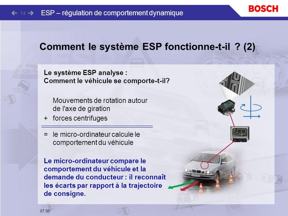 07.00 ESP – régulation de comportement dynamique 14 Le système ESP analyse : Comment le véhicule se comporte-t-il? Mouvements de rotation autour de l'