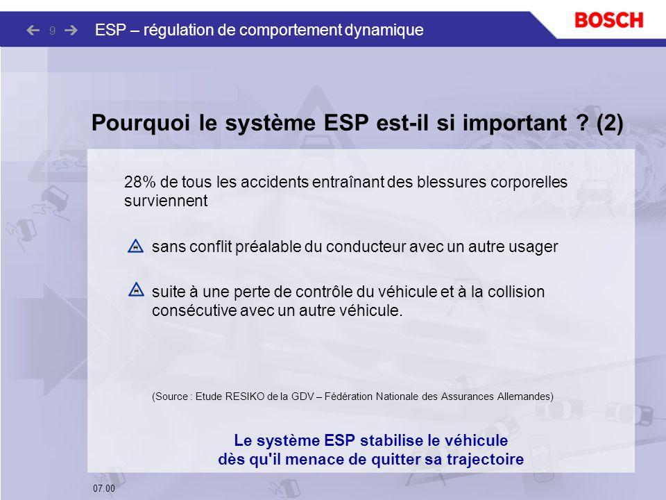 07.00 ESP – régulation de comportement dynamique 9 28% de tous les accidents entraînant des blessures corporelles surviennent sans conflit préalable d