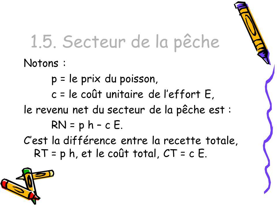 1.5. Secteur de la pêche Notons : p = le prix du poisson, c = le coût unitaire de leffort E, le revenu net du secteur de la pêche est : RN = p h – c E