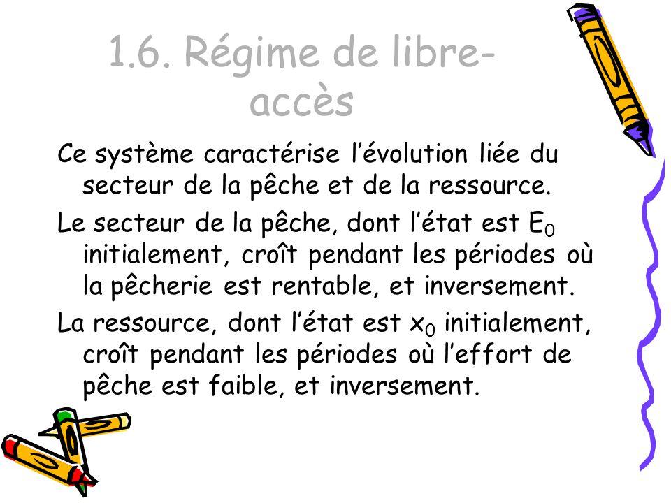 1.6. Régime de libre- accès Ce système caractérise lévolution liée du secteur de la pêche et de la ressource. Le secteur de la pêche, dont létat est E