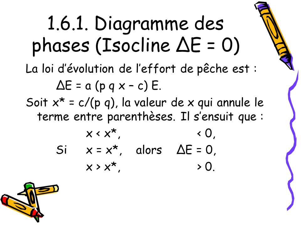 1.6.1. Diagramme des phases (Isocline ΔE = 0) La loi dévolution de leffort de pêche est : ΔE = a (p q x – c) E. Soit x* = c/(p q), la valeur de x qui