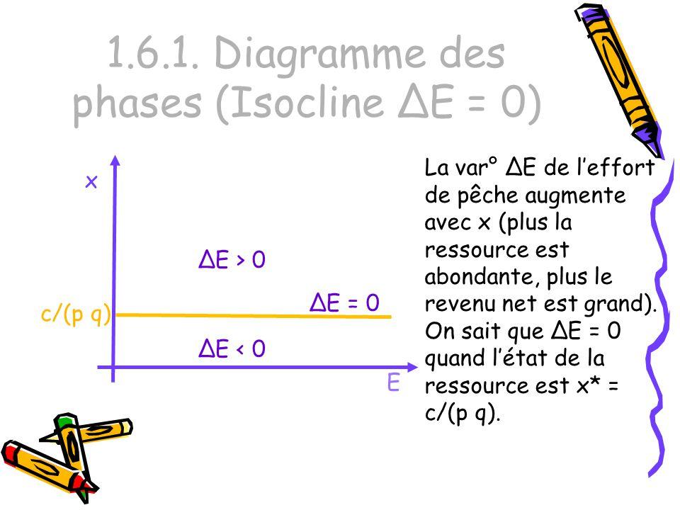 1.6.1. Diagramme des phases (Isocline ΔE = 0) E x La var° ΔE de leffort de pêche augmente avec x (plus la ressource est abondante, plus le revenu net