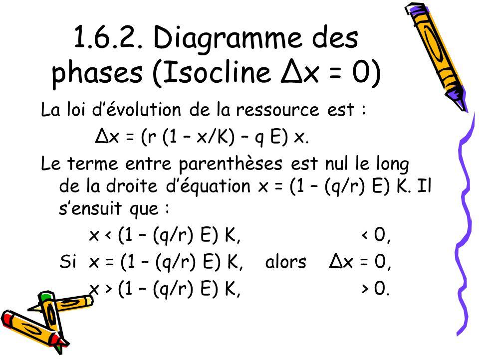 1.6.2. Diagramme des phases (Isocline Δx = 0) La loi dévolution de la ressource est : Δx = (r (1 – x/K) – q E) x. Le terme entre parenthèses est nul l