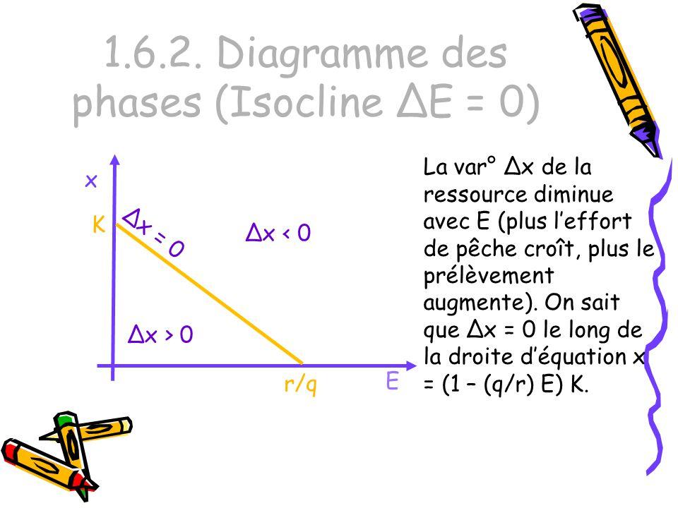 1.6.2. Diagramme des phases (Isocline ΔE = 0) E x r/q K La var° Δx de la ressource diminue avec E (plus leffort de pêche croît, plus le prélèvement au