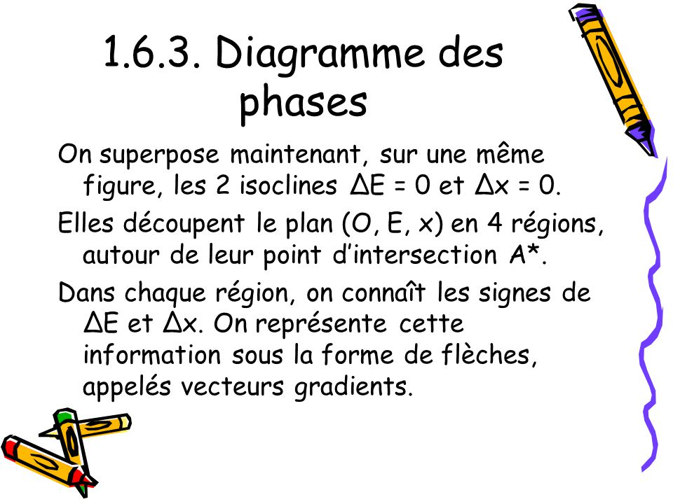 1.6.3. Diagramme des phases On superpose maintenant, sur une même figure, les 2 isoclines ΔE = 0 et Δx = 0. Elles découpent le plan (O, E, x) en 4 rég