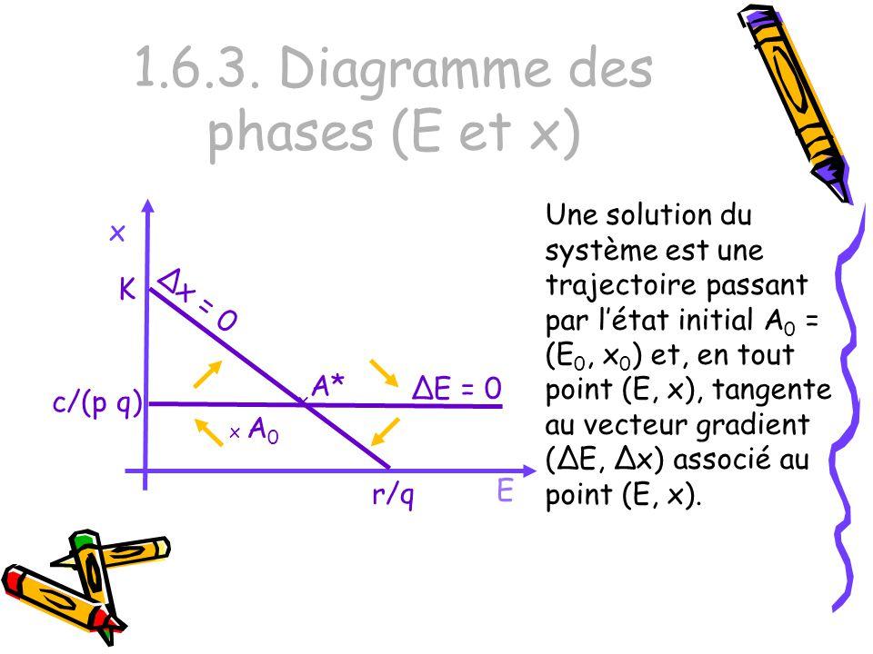 1.6.3. Diagramme des phases (E et x) E x Une solution du système est une trajectoire passant par létat initial A 0 = (E 0, x 0 ) et, en tout point (E,
