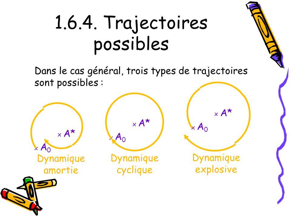 1.6.4. Trajectoires possibles x A* x A 0 x A* x A 0 x A* x A 0 Dynamique amortie Dynamique cyclique Dynamique explosive Dans le cas général, trois typ