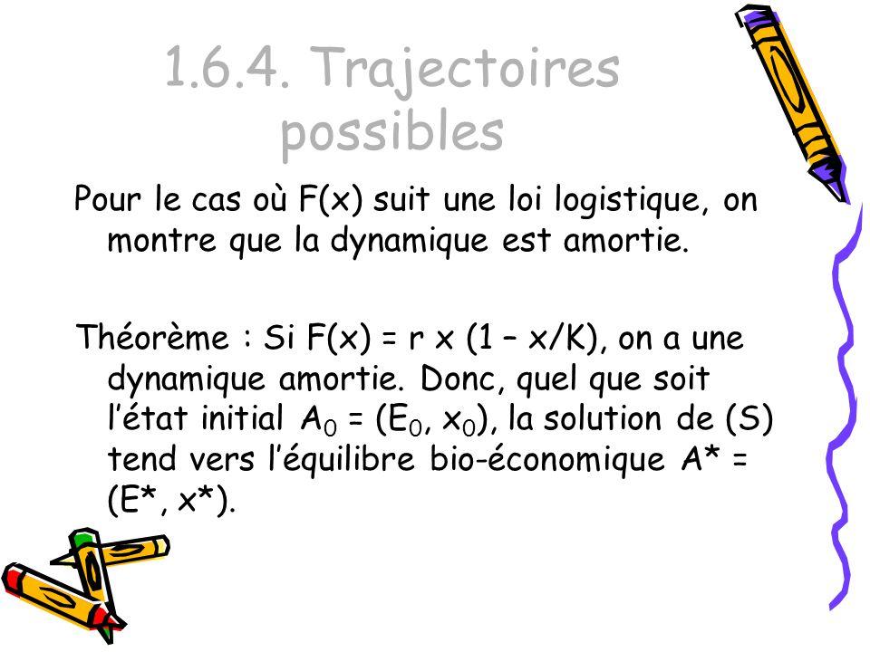 1.6.4. Trajectoires possibles Pour le cas où F(x) suit une loi logistique, on montre que la dynamique est amortie. Théorème : Si F(x) = r x (1 – x/K),