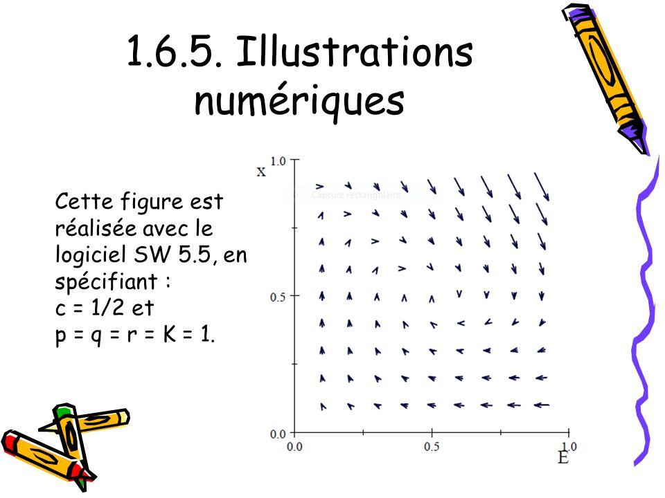 1.6.5. Illustrations numériques Cette figure est réalisée avec le logiciel SW 5.5, en spécifiant : c = 1/2 et p = q = r = K = 1.