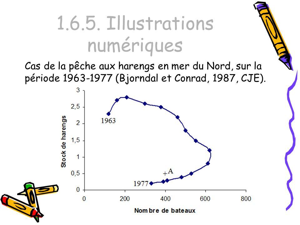1.6.5. Illustrations numériques Cas de la pêche aux harengs en mer du Nord, sur la période 1963-1977 (Bjorndal et Conrad, 1987, CJE).