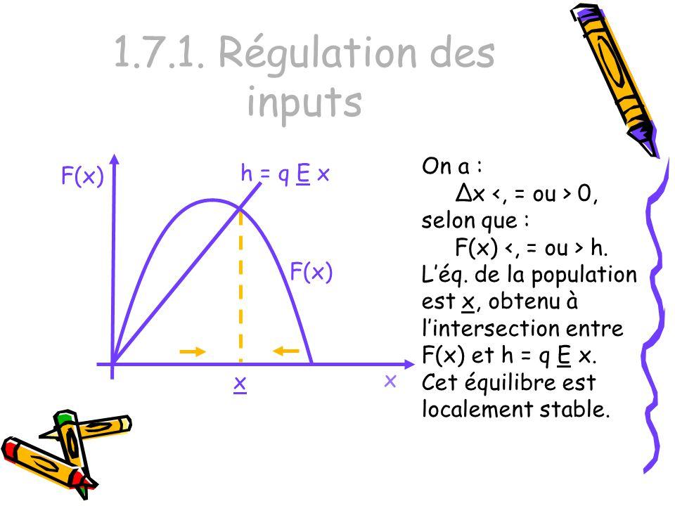 1.7.1. Régulation des inputs x F(x) On a : Δx 0, selon que : F(x) h. Léq. de la population est x, obtenu à lintersection entre F(x) et h = q E x. Cet