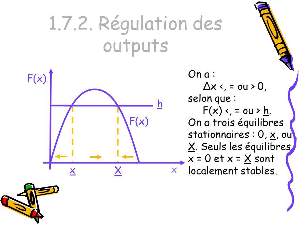 1.7.2. Régulation des outputs x F(x) On a : Δx 0, selon que : F(x) h. On a trois équilibres stationnaires : 0, x, ou X. Seuls les équilibres x = 0 et