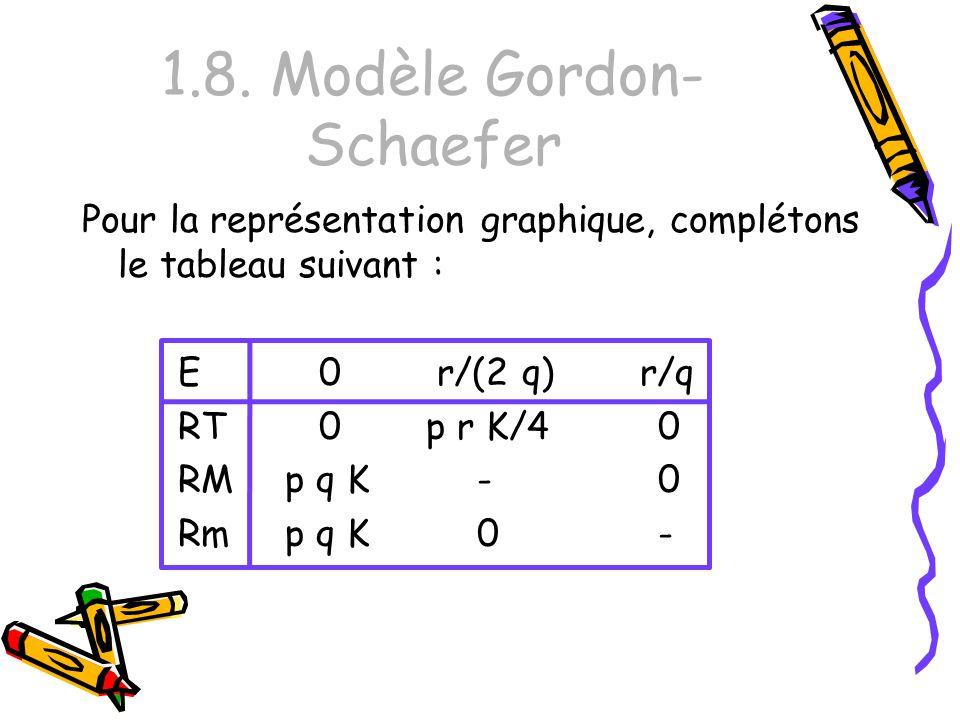 1.8. Modèle Gordon- Schaefer Pour la représentation graphique, complétons le tableau suivant : E 0 r/(2 q) r/q RT 0 p r K/40 RM p q K -0 Rm p q K 0-