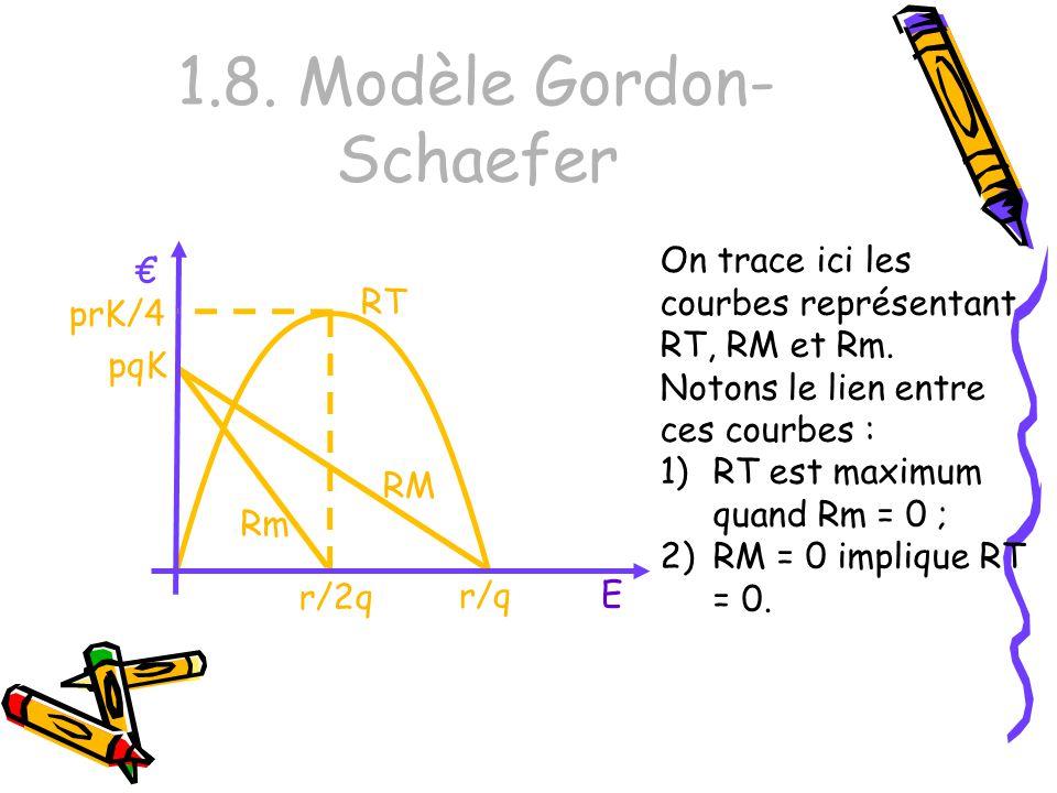 1.8. Modèle Gordon- Schaefer On trace ici les courbes représentant RT, RM et Rm. Notons le lien entre ces courbes : 1)RT est maximum quand Rm = 0 ; 2)