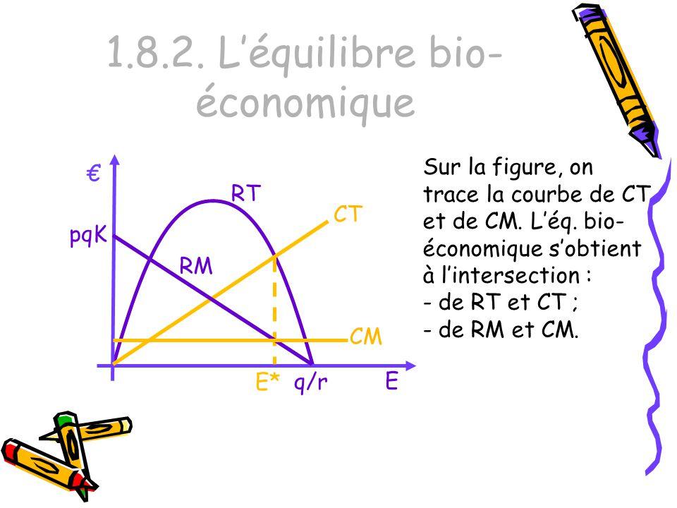 1.8.2. Léquilibre bio- économique Sur la figure, on trace la courbe de CT et de CM. Léq. bio- économique sobtient à lintersection : - de RT et CT ; -