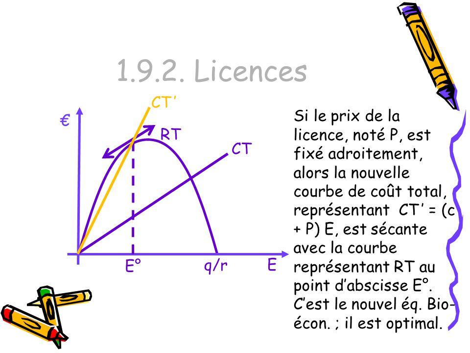1.9.2. Licences Si le prix de la licence, noté P, est fixé adroitement, alors la nouvelle courbe de coût total, représentant CT = (c + P) E, est sécan
