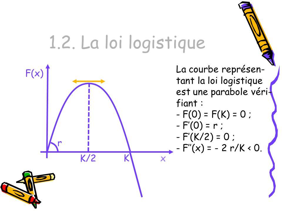 1.2. La loi logistique x F(x) K r La courbe représen- tant la loi logistique est une parabole véri- fiant : - F(0) = F(K) = 0 ; - F(0) = r ; - F(K/2)