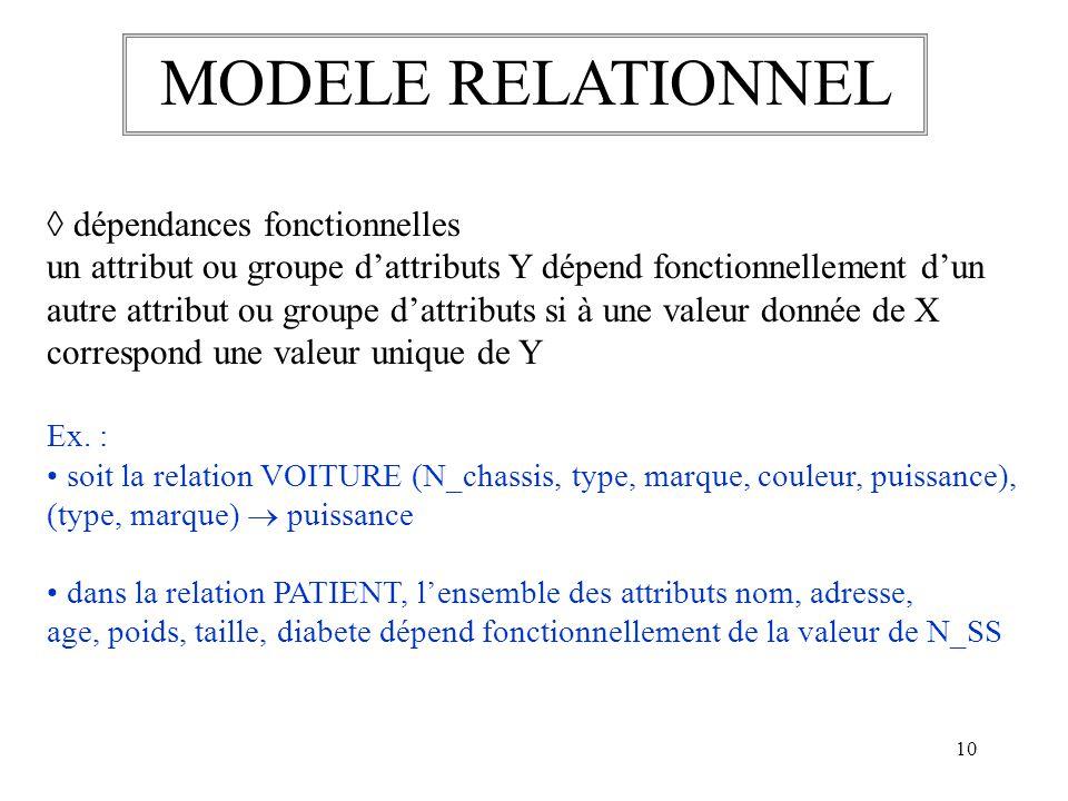 10 MODELE RELATIONNEL dépendances fonctionnelles un attribut ou groupe dattributs Y dépend fonctionnellement dun autre attribut ou groupe dattributs s