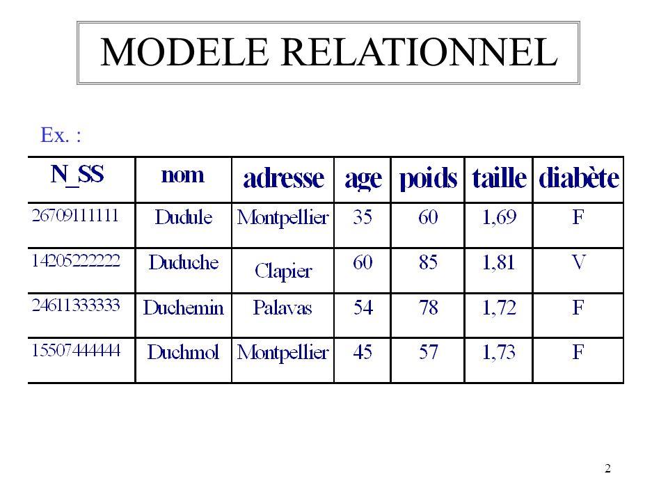 2 Ex. : MODELE RELATIONNEL