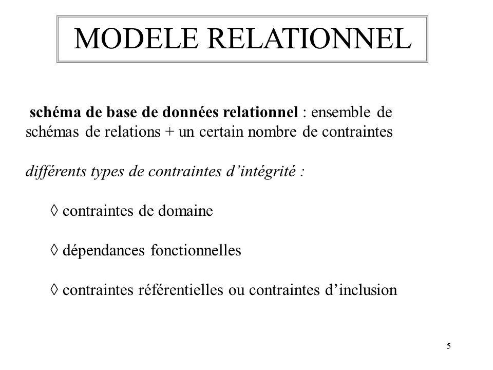 5 schéma de base de données relationnel : ensemble de schémas de relations + un certain nombre de contraintes différents types de contraintes dintégri