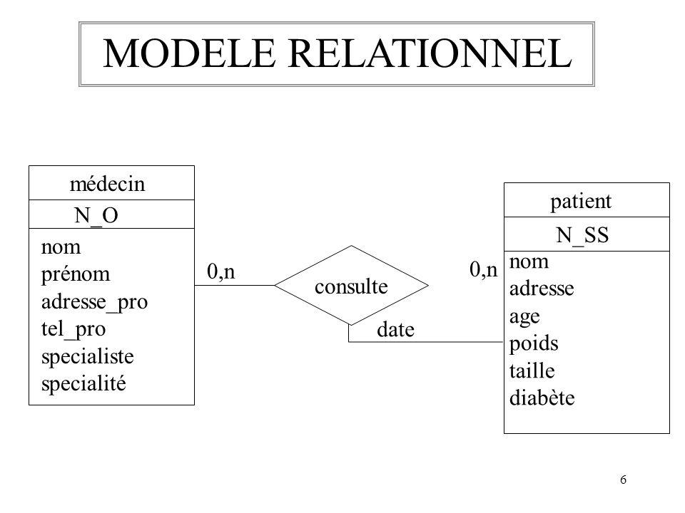 6 patient N_SS nom adresse age poids taille diabète médecin N_O nom prénom adresse_pro tel_pro specialiste specialité consulte date 0,n