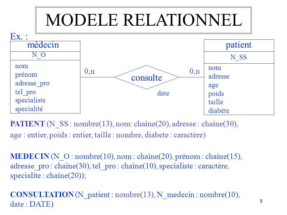 8 MODELE RELATIONNEL Ex. : patient N_SS nom adresse age poids taille diabète médecin N_O nom prénom adresse_pro tel_pro specialiste specialité consult