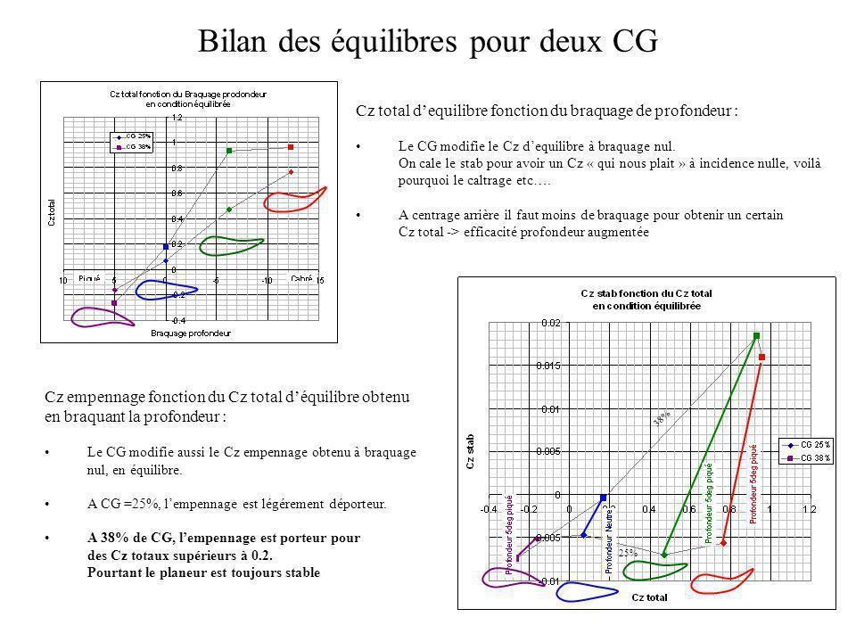 Bilan des équilibres pour deux CG Cz total dequilibre fonction du braquage de profondeur : Le CG modifie le Cz dequilibre à braquage nul. On cale le s