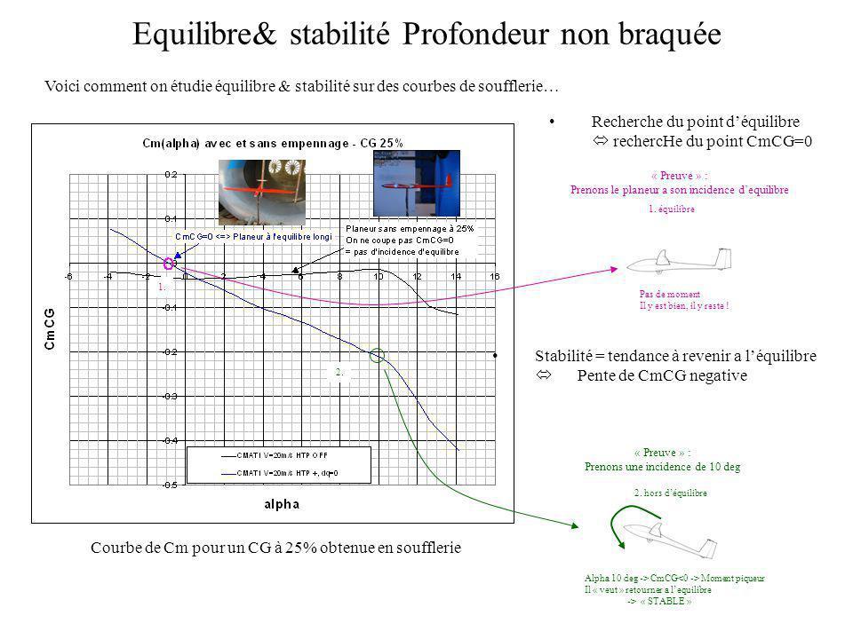 Equilibre& stabilité Profondeur non braquée 1. Recherche du point déquilibre rechercHe du point CmCG=0 « Preuve » : Prenons le planeur a son incidence