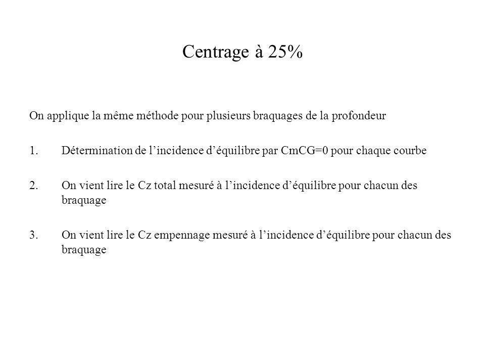 Centrage à 25% On applique la même méthode pour plusieurs braquages de la profondeur 1.Détermination de lincidence déquilibre par CmCG=0 pour chaque c