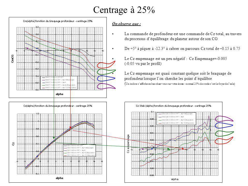 Centrage à 25% On observe que : La commande de profondeur est une commande de Cz total, au travers du processus déquilibrage du planeur autour de son