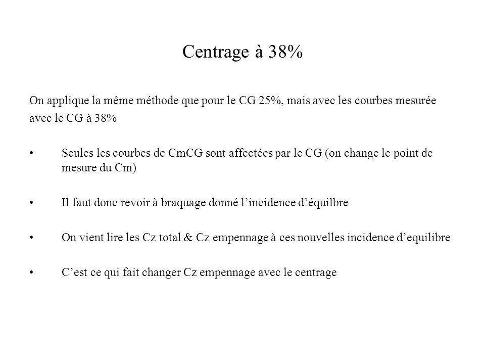 Centrage à 38% On applique la même méthode que pour le CG 25%, mais avec les courbes mesurée avec le CG à 38% Seules les courbes de CmCG sont affectée
