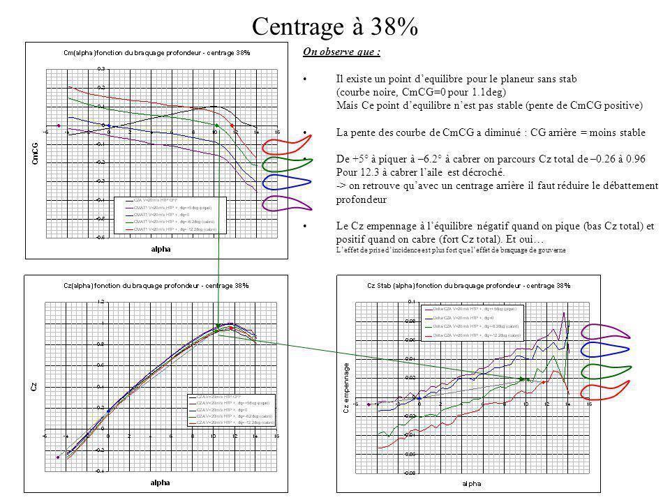Centrage à 38% On observe que : Il existe un point dequilibre pour le planeur sans stab (courbe noire, CmCG=0 pour 1.1deg) Mais Ce point dequilibre ne