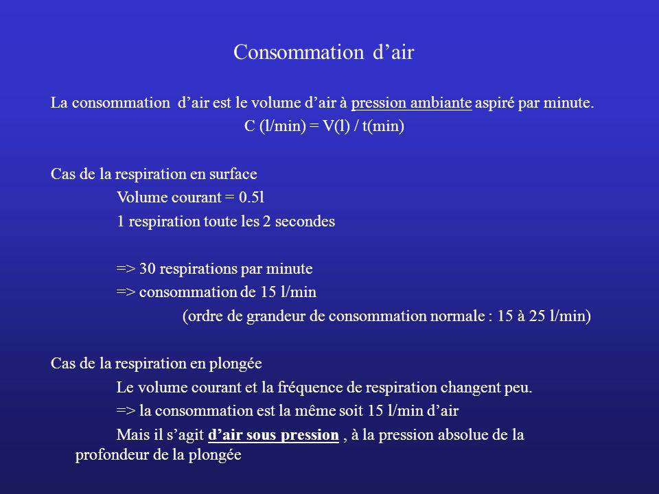Consommation dair La consommation dair est le volume dair à pression ambiante aspiré par minute. C (l/min) = V(l) / t(min) Cas de la respiration en su