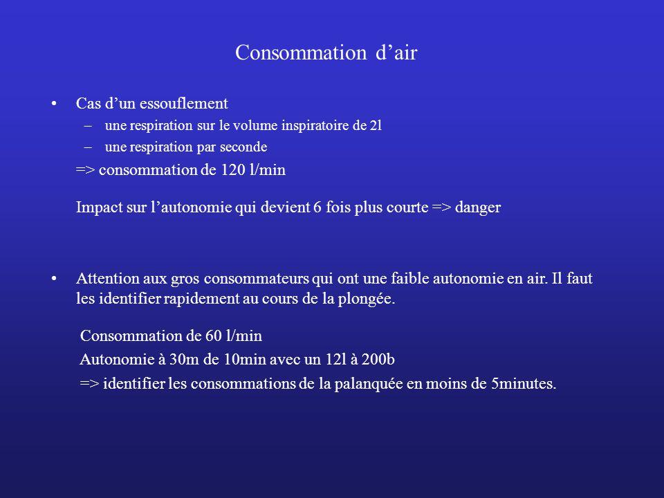 Consommation dair Cas dun essouflement –une respiration sur le volume inspiratoire de 2l –une respiration par seconde => consommation de 120 l/min Imp