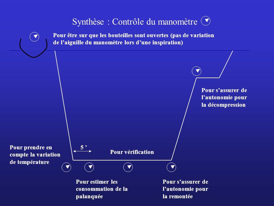 Synthèse : Contrôle du manomètre Pour être sur que les bouteilles sont ouvertes (pas de variation de laiguille du manomètre lors dune inspiration) Pou