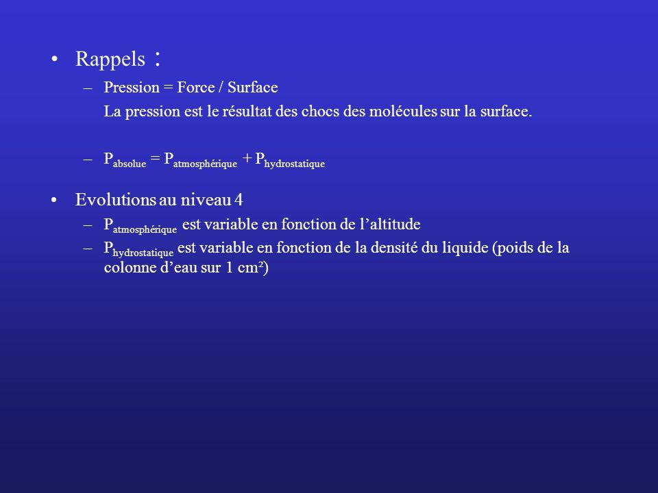 Rappels : –Pression = Force / Surface La pression est le résultat des chocs des molécules sur la surface. –P absolue = P atmosphérique + P hydrostatiq