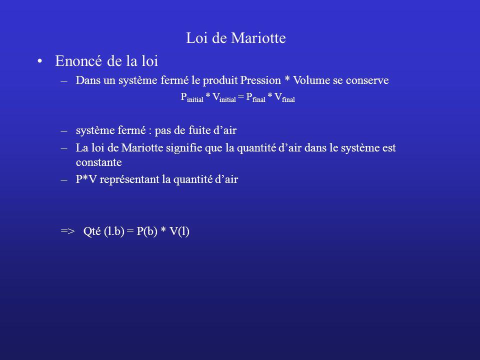 Loi de Mariotte Enoncé de la loi –Dans un système fermé le produit Pression * Volume se conserve P initial * V initial = P final * V final –système fe