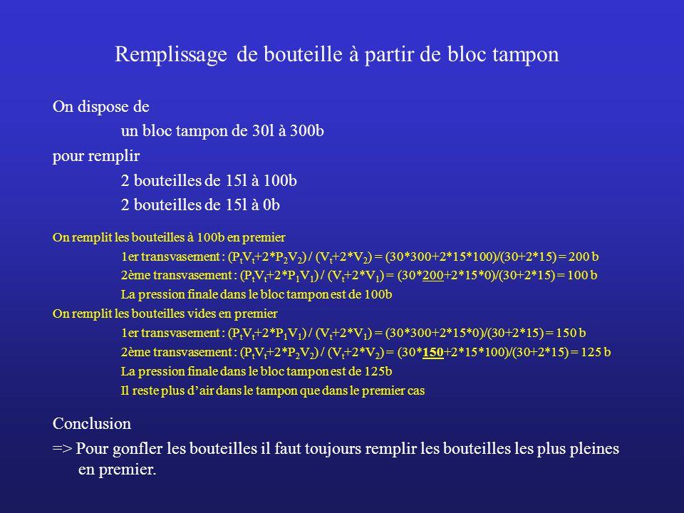 Remplissage de bouteille à partir de bloc tampon On dispose de un bloc tampon de 30l à 200b un bloc tampon de 30l à 300b pour remplir 2 bouteilles de 15l à 0b On remplit à partir du tampon à 200b en premier 1er transvasement : (P t1 V t1 +2*P 1 V 1 ) / (V t1 +2*V 1 ) = (30*200+2*15*0)/(30+2*15) = 100b 2ème transvasement : (P t2 V t2 +2*P 1 V 1 ) / (V t2 +2*V 1 ) = (30*300+2*15*100)/(30+2*15) = 200b La pression finale dans les bouteille est de 200b On remplit à partir du tampon à 300b en premier 1er transvasement : (P t2 V t2 +2*P 1 V 1 ) / (V t2 +2*V 1 ) = (30*300+2*15*0)/(30+2*15) = 150b 2ème transvasement : (P t1 V t1 +2*P 1 V 1 ) / (V t1 +2*V 1 ) = (30*200+2*15*150)/(30+2*15) = 175b La pression finale dans les bouteille est de 175b La pression dans les bouteilles est plus faible que dans le premier cas Conclusion => Pour gonfler les bouteilles il faut toujours utiliser les tampons à la pression la plus basse en premier (si la pression dans le tampon est supérieur à celle de la bouteille : condition de transvasement)