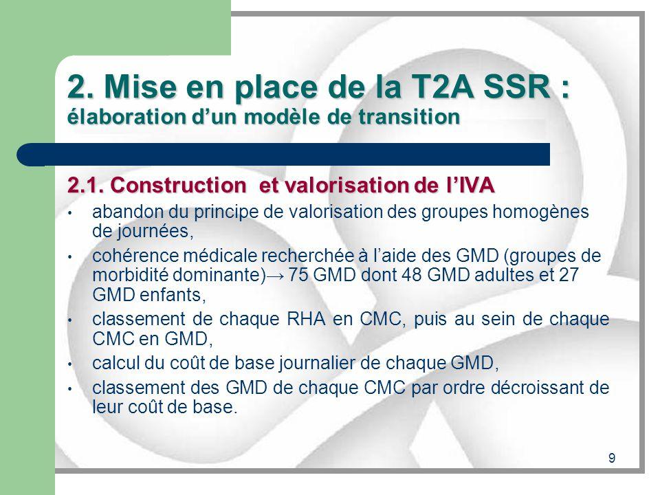 9 2. Mise en place de la T2A SSR : élaboration dun modèle de transition 2.1. Construction et valorisation de lIVA abandon du principe de valorisation