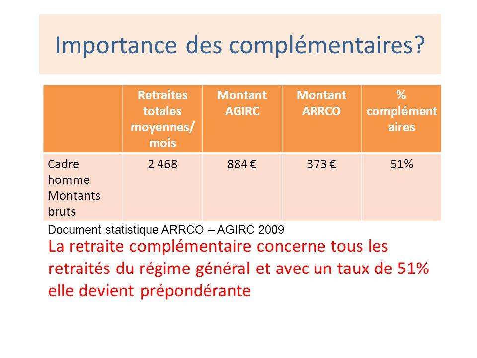Importance des complémentaires? La retraite complémentaire concerne tous les retraités du régime général et avec un taux de 51% elle devient prépondér