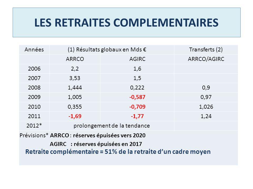 LES RETRAITES COMPLEMENTAIRES Années(1) Résultatsglobaux en Mds Transferts (2) ARRCOAGIRCARRCO/AGIRC 20062,21,6 20073,531,5 20081,4440,2220,9 20091,00