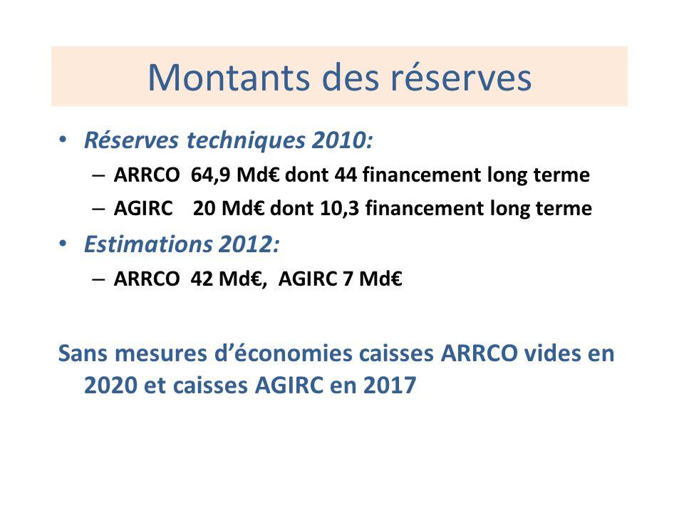 Montants des réserves Réserves techniques 2010: – ARRCO 64,9 Md dont 44 financement long terme – AGIRC 20 Md dont 10,3 financement long terme Estimati