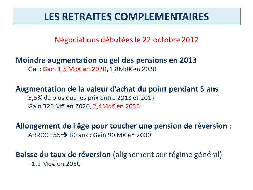 LES RETRAITES COMPLEMENTAIRES Négociations débutées le 22 octobre 2012 Moindre augmentation ou gel des pensions en 2013 Gel : Gain 1,5 Md en 2020, 1,8