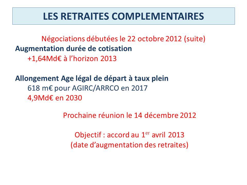 LES RETRAITES COMPLEMENTAIRES Négociations débutées le 22 octobre 2012 (suite) Augmentation durée de cotisation +1,64Md à lhorizon 2013 Allongement Ag