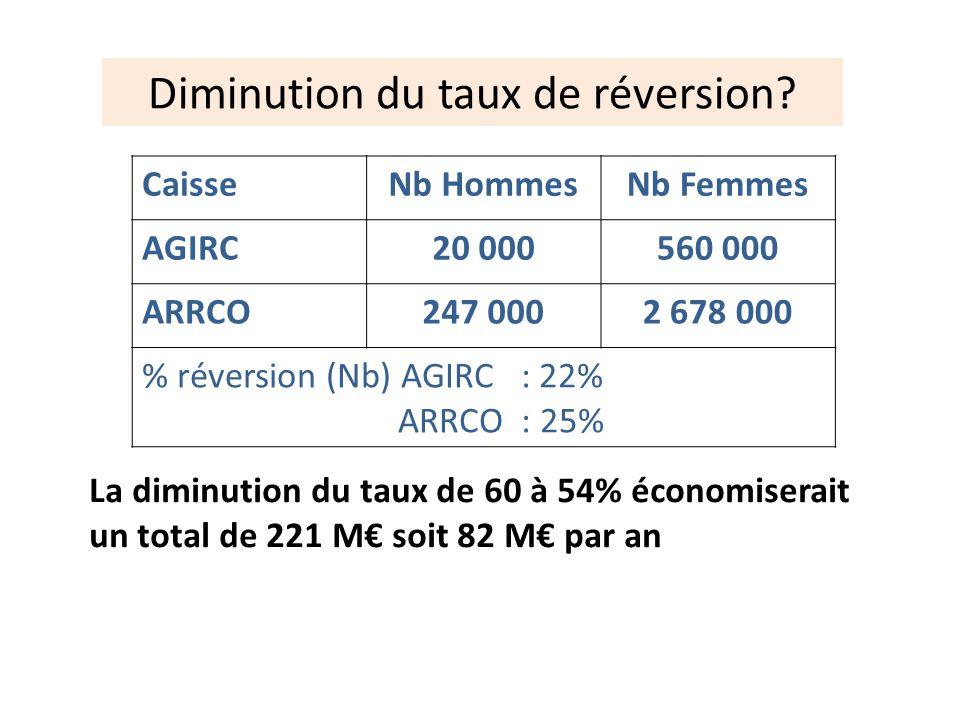 Diminution du taux de réversion? Sources ARRCO-AGIRC 2010 La diminution du taux de 60 à 54% économiserait un total de 221 M soit 82 M par an CaisseNb