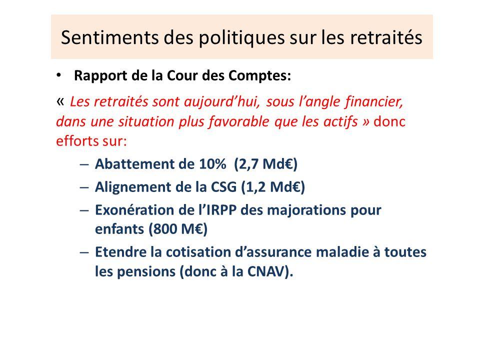 Sentiments des politiques sur les retraités Rapport de la Cour des Comptes: « Les retraités sont aujourdhui, sous langle financier, dans une situation